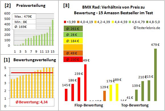BMX-Rad Test Bewertung