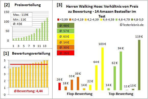 Herren-Walking-Hose Test Bewertung