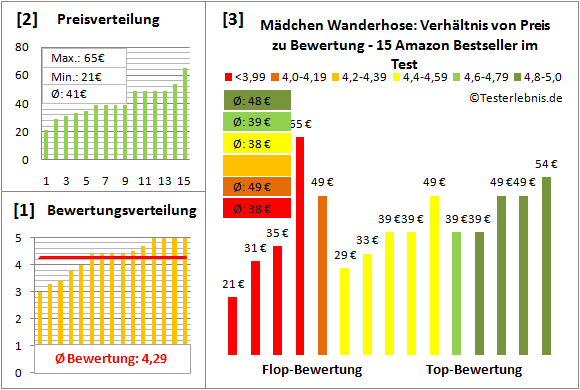 Maedchen-Wanderhose Test Bewertung