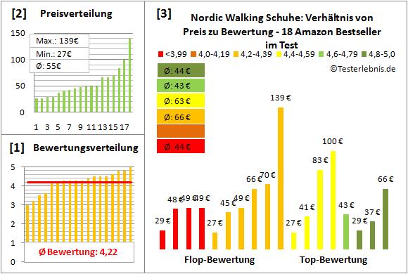 Nordic-Walking-Schuhe Test Bewertung