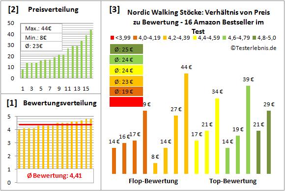Nordic-Walking-Stoecke Test Bewertung
