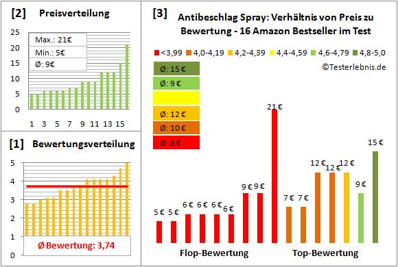Antibeschlag-Spray Test Bewertung