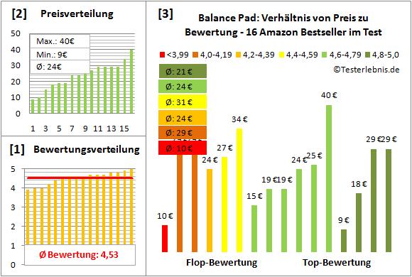 Balance-Pad Test Bewertung