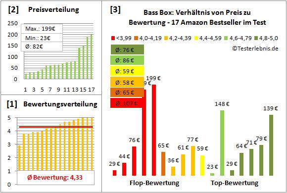 Bass-Box Test Bewertung