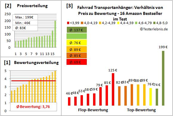 Fahrrad-Transportanhaenger Test Bewertung
