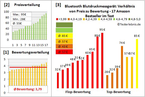 Bluetooth-Blutdruckmessgeraet Test Bewertung
