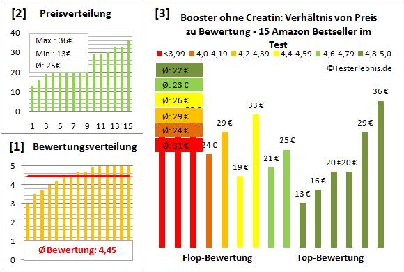 Booster-ohne-Creatin Test Bewertung