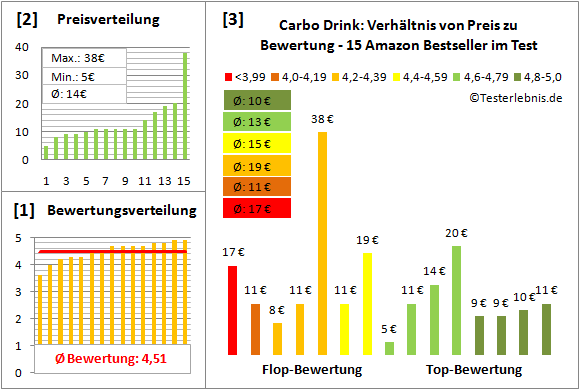 Carbo-Drink Test Bewertung