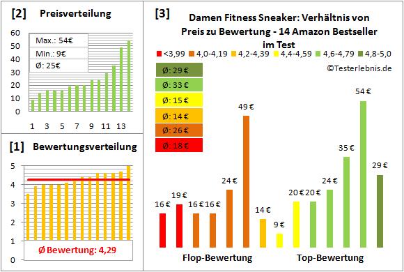Damen-Fitness-Sneaker Test Bewertung