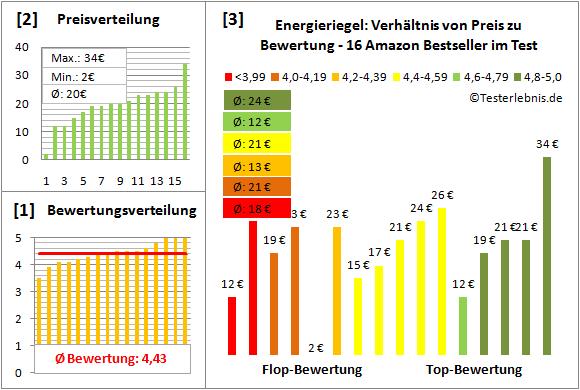 Energieriegel Test Bewertung