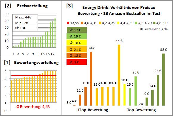Energy-Drink Test Bewertung
