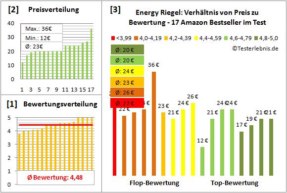 Energy-Riegel Test Bewertung