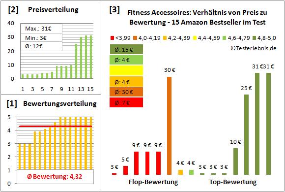 Fitness-Accessoires Test Bewertung