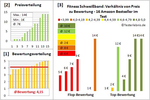 Fitness-Schweissband Test Bewertung
