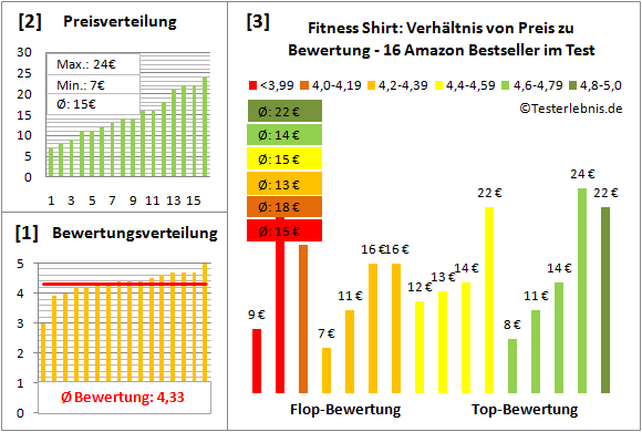 Fitness-Shirt Test Bewertung