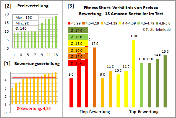 Fitness-Short Test Bewertung