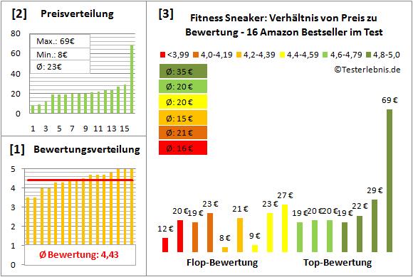 Fitness-Sneaker Test Bewertung