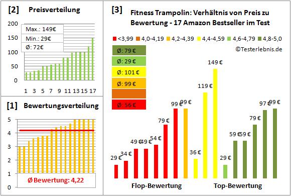 Fitness-Trampolin Test Bewertung