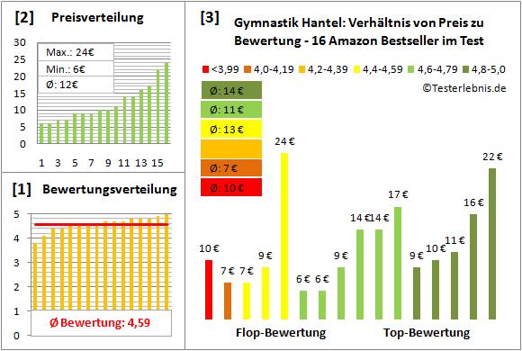 Gymnastik-Hantel Test Bewertung