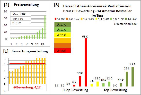 Herren-Fitness-Accessoires Test Bewertung