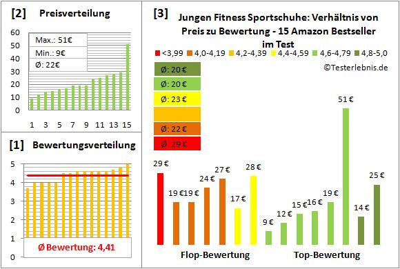 Jungen-Fitness-Sportschuhe Test Bewertung