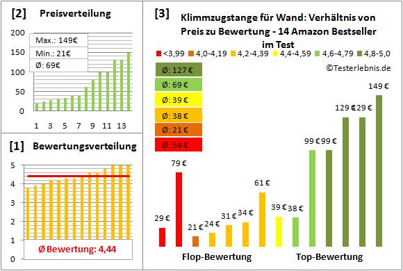 Klimmzugstange-fuer-Wand Test Bewertung