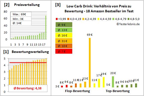 Low-Carb-Drink Test Bewertung