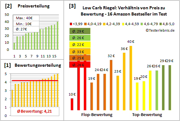 Low-Carb-Riegel Test Bewertung