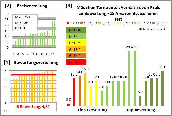 Maedchen-Turnbeutel Test Bewertung