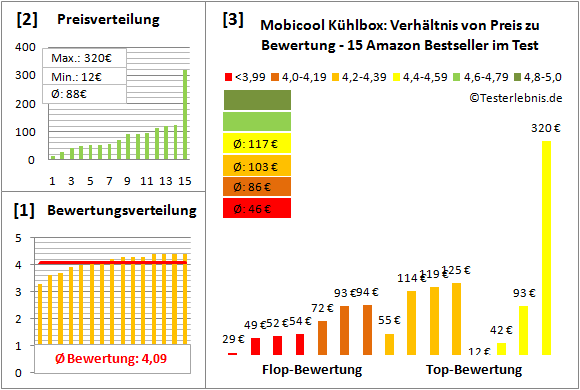 Mobicool-Kuehlbox Test Bewertung