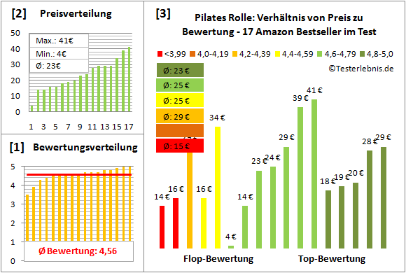 Pilates-Rolle Test Bewertung
