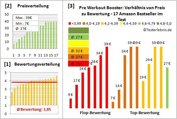 Pre-Workout-Booster Test Bewertung