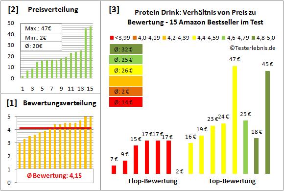 Protein-Drink Test Bewertung