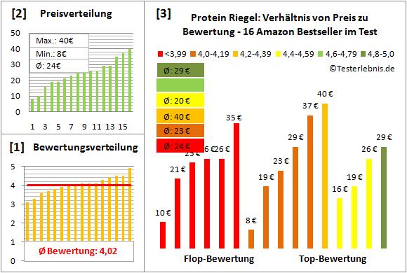 Protein-Riegel Test Bewertung