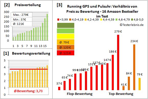 Running-GPS-und-Pulsuhr Test Bewertung