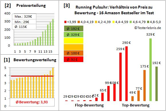 Running-Pulsuhr Test Bewertung