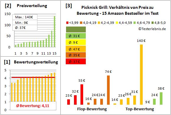Picknick-Grill Test Bewertung