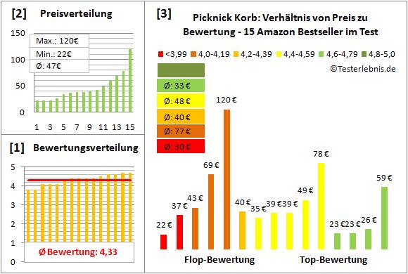 Picknick-Korb Test Bewertung
