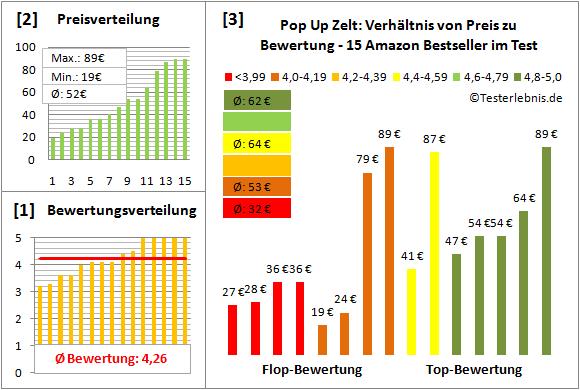 Pop-Up-Zelt Test Bewertung