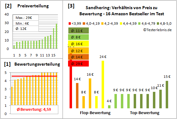Sandhering Test Bewertung