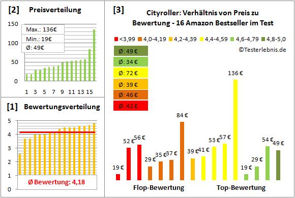 Cityroller Test Bewertung