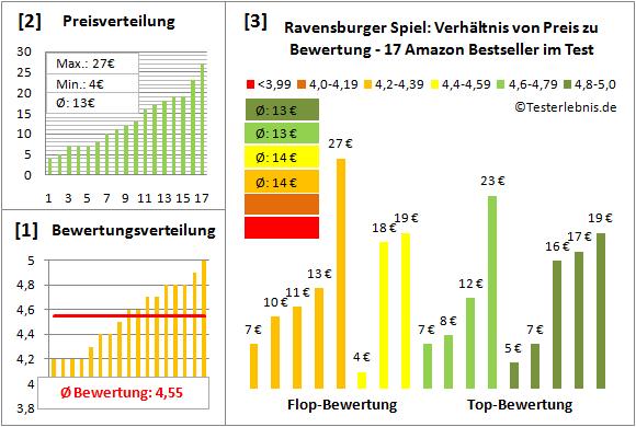 Ravensburger-Spiel Test Bewertung