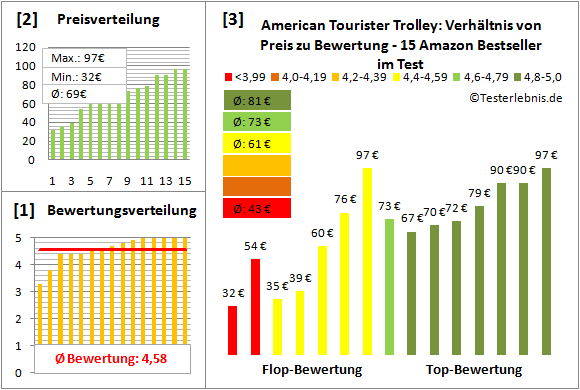 American-Tourister-Trolley Test Bewertung