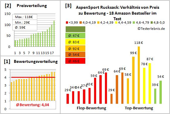 AspenSport-Rucksack Test Bewertung