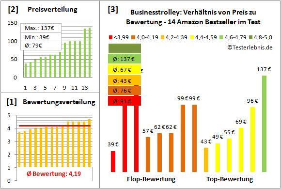 Businesstrolley Test Bewertung