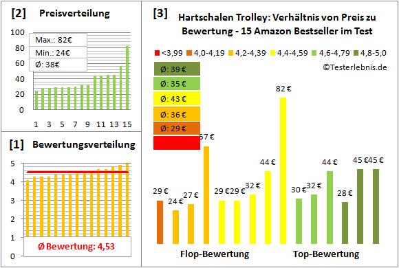 Hartschalen-Trolley Test Bewertung