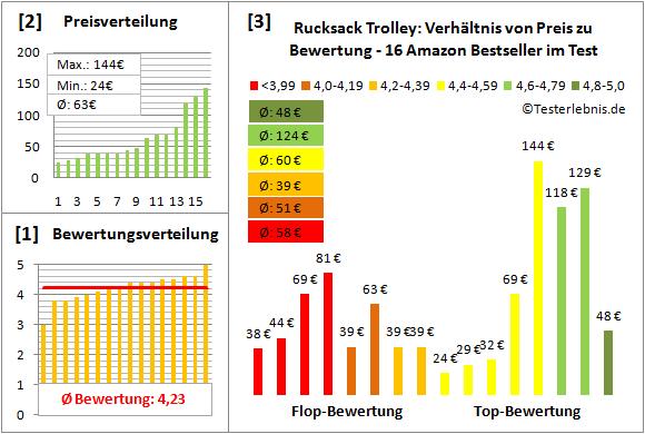 Rucksack-Trolley Test Bewertung