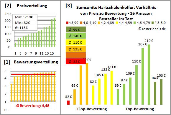 Samsonite-Hartschalenkoffer Test Bewertung