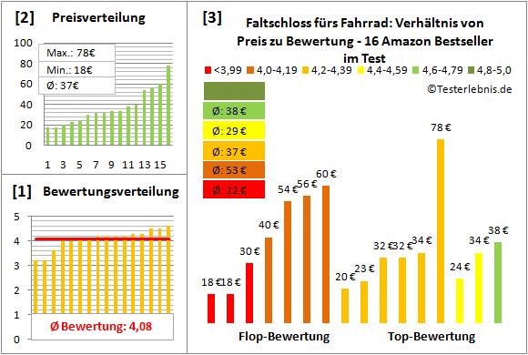 Faltschloss-fuers-Fahrrad Test Bewertung
