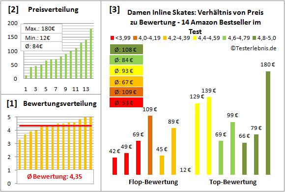 Damen-Inline-Skates Test Bewertung